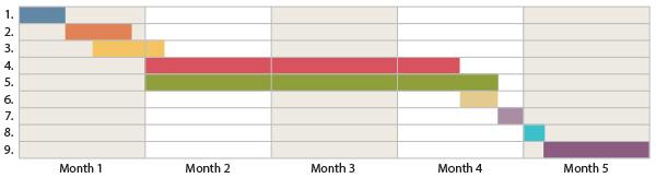 publishing_timeline